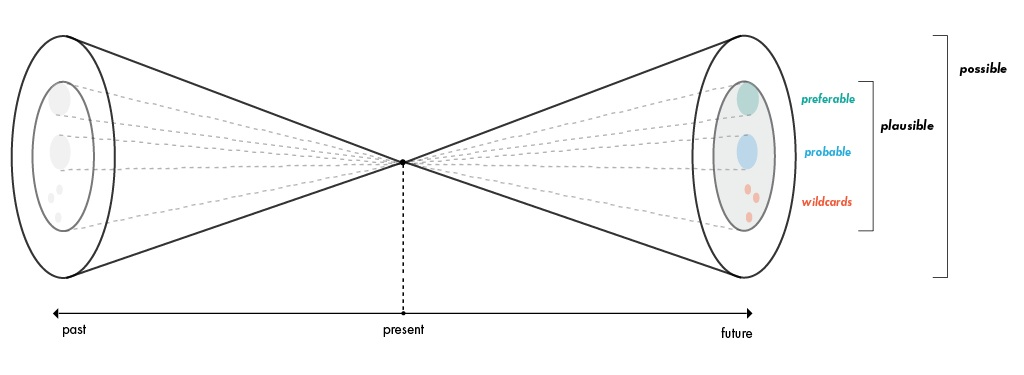 Fig.2 Modified version of the Futures Cone by Joseph Voros [6]